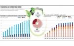 Etanol y biodiésel, la veta para dinamizar la economía de Bolivia