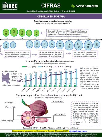 Importaciones y exportaciones de cebolla en Bolivia