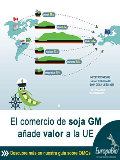 Países que exportan soja GM a Europa