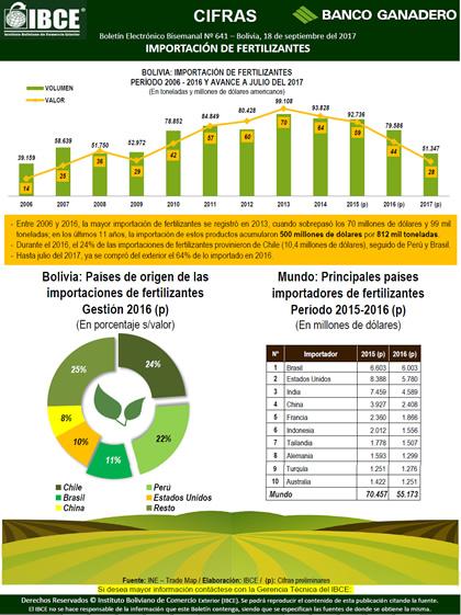 Importación de Fertilizantes en Bolivia