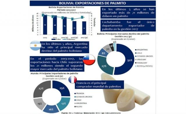Bolivia: Exportaciones de Palmito