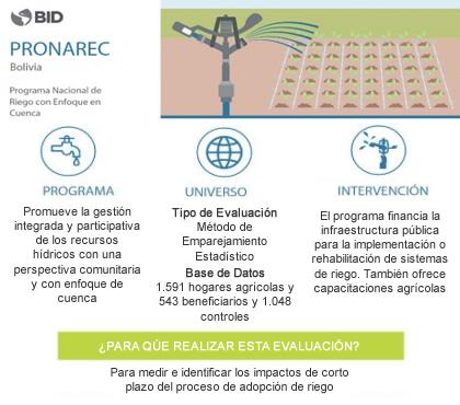 PRONAREC Bolivia: Programa Nacional de Riego con Enfoque de Cuencas Hidrográficas