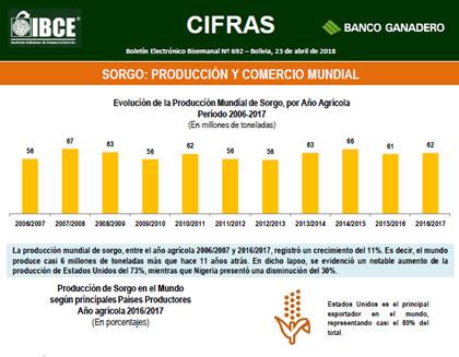 Sorgo: Producción y comercio mundial