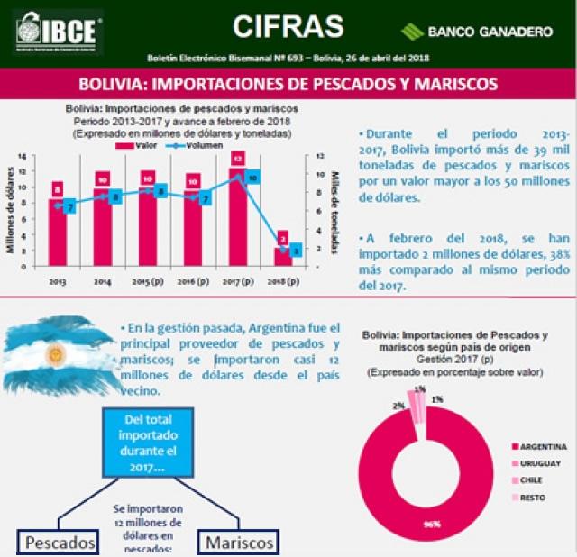 Bolivia: Importaciones de pescados y mariscos