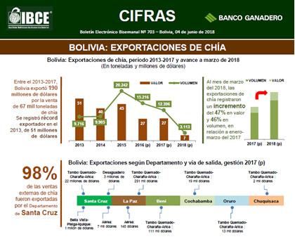 Bolivia: Exportaciones de Chía