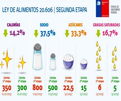 Chile inicia 2da. etapa en etiquetas de alimentos