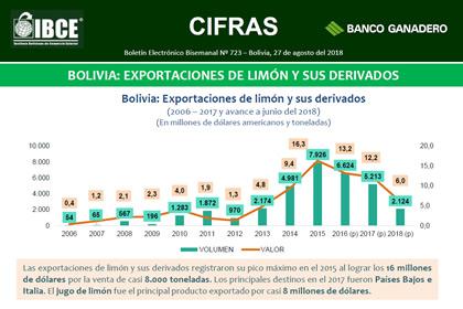 Bolivia: Exportaciones de limón y sus derivados