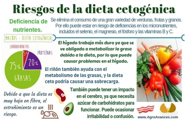 Riesgos planteados por la dieta cetogénica