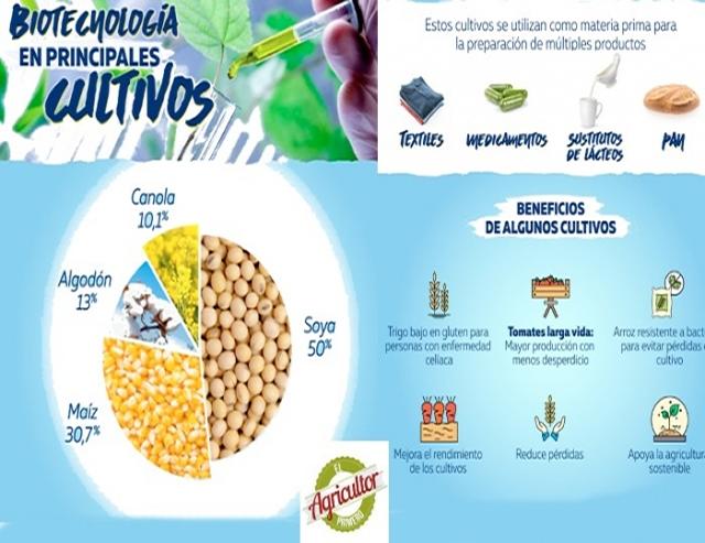 Agricultura de precisión con la biotecnología